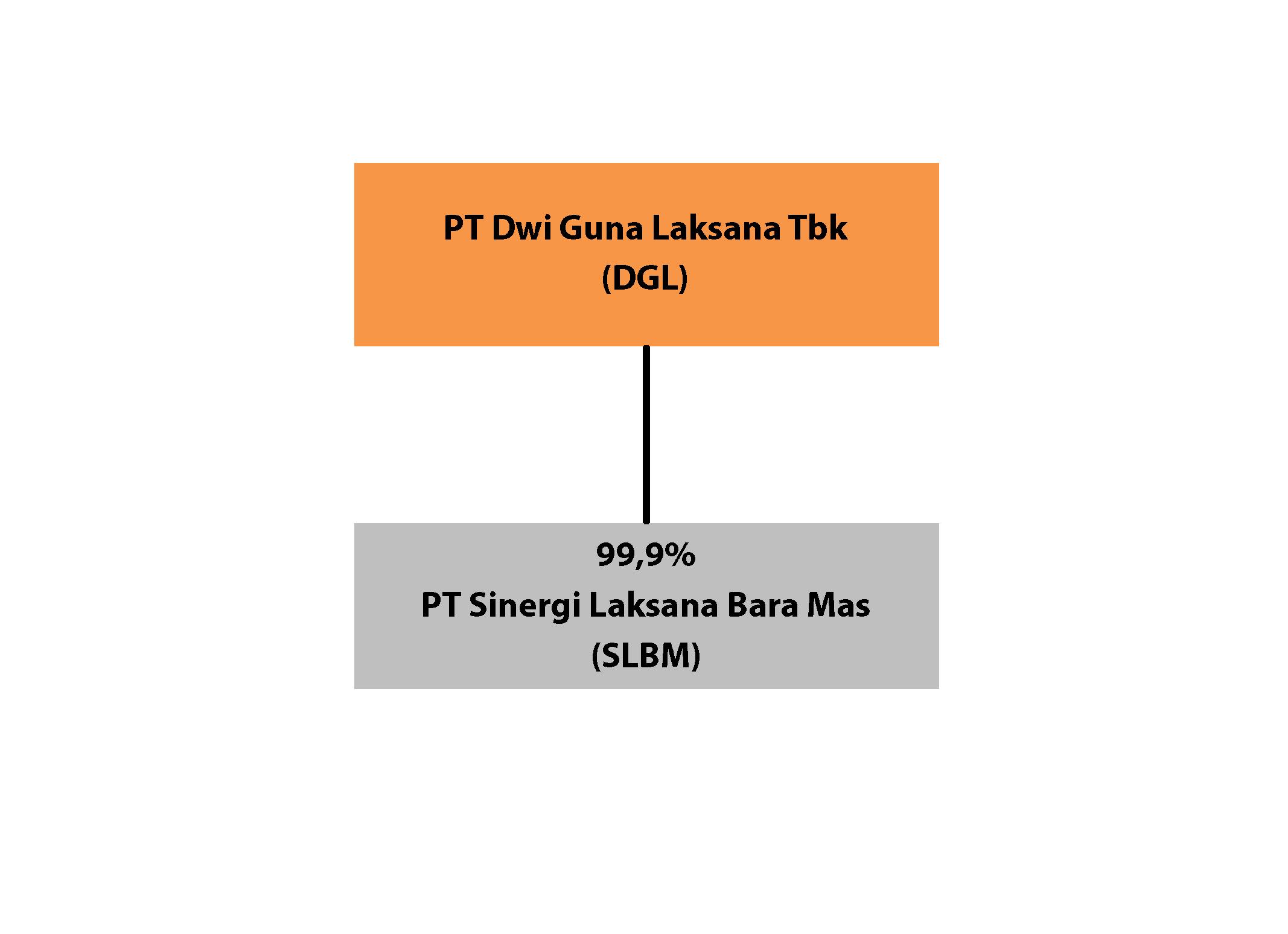 Dwiguna Laksana